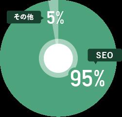 ドコドアの集客チャネル SEOによる集客が95%
