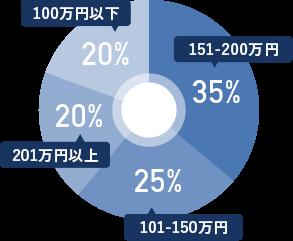 ドコドアの制作単価割合 グラフ