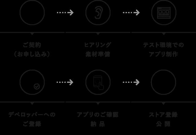ご契約 ヒアリング・素材準備 テスト環境でのアプリ制作 デベロッパーへのご登録 アプリのご確認・納品 ストア登録・公開