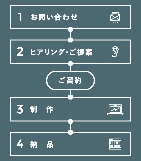 1.お問い合わせ 2.ヒアリング・ご提案 3.制作 4.納品 5.ご契約