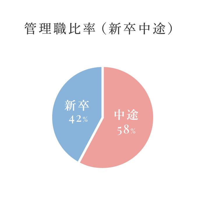 管理職比率(中途新卒)