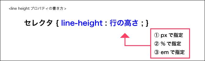 line-heightプロパティ1