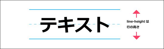 line-heightプロパティ2