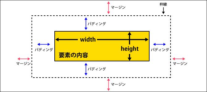 widthプロパティ・heightプロパティ