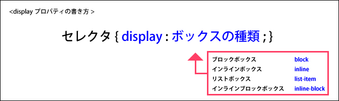 displayプロパティ1
