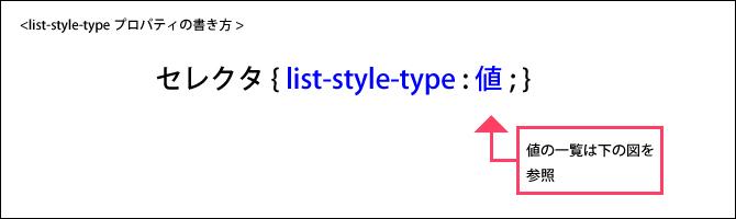 list-style-typeプロパティ1