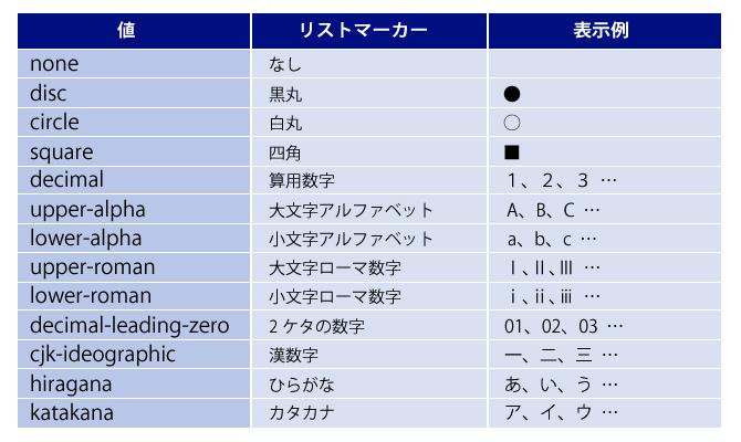 list-style-typeプロパティ2