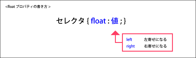 floatプロパティ