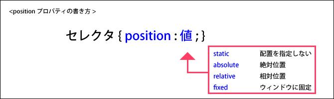 positionプロパティ