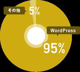 ドコドアの樹龍割合グラフ WordPressが95%